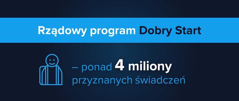 Rządowy program Dobry Start – wniosek tylko do końca listopada !!!
